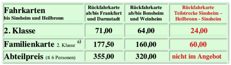Fahrpreise Sinsheim / Heilbronn 2019